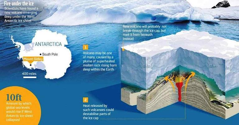 Esquema de um vulcão na Antártica