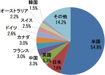 楽天・全世界株式インデックス・ファンド 国・地域別構成比(米国、日本、英国、中国、フランスなど)