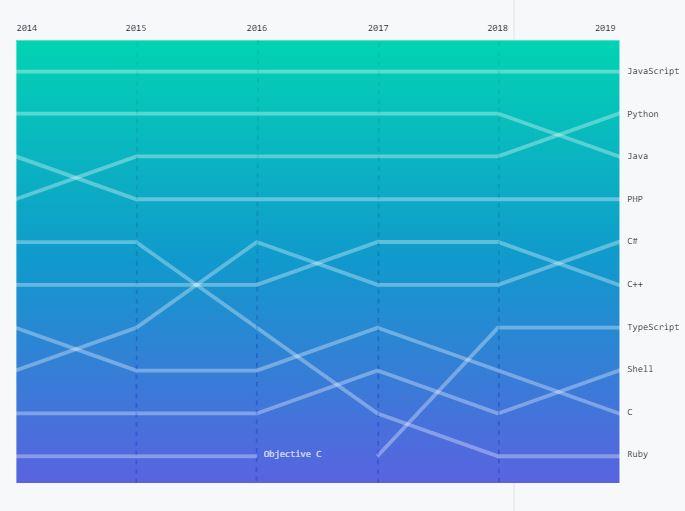 most used programming language