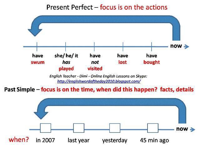Click on: SIMPLE PAST vs PRESENT PERFECT ( CONCEPT & SIGNAL