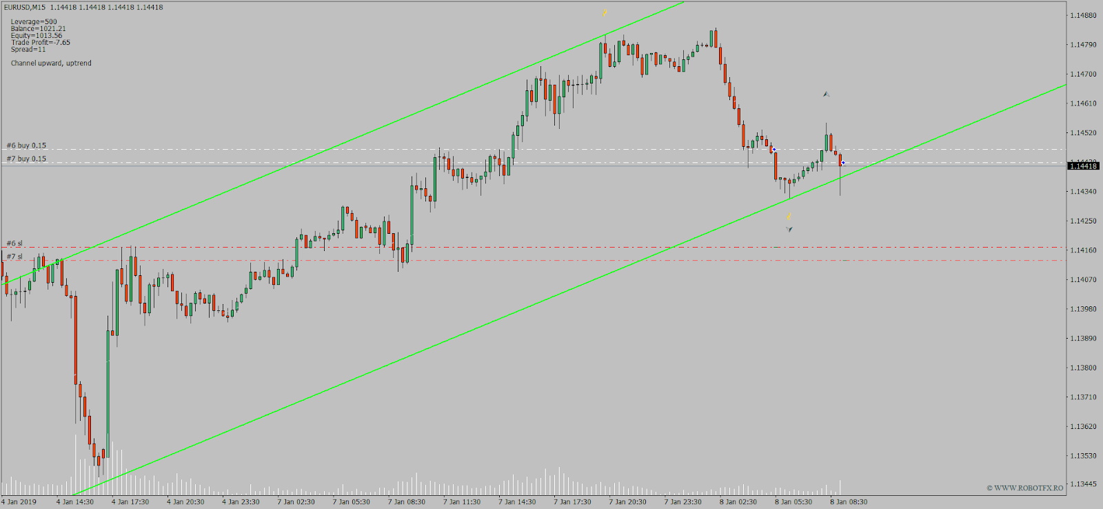 Forex trading chart describing how to trade a price channel
