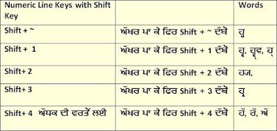 Shift Keys Raavi Font