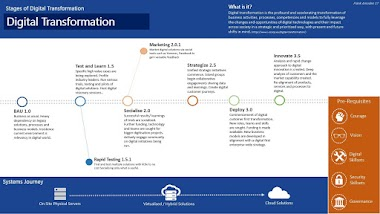 STAGES of DIGITAL TRANSFORMATION