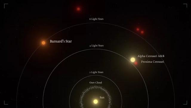 proximidade da Estrela de Barnard - exoplaneta Barnard Star b