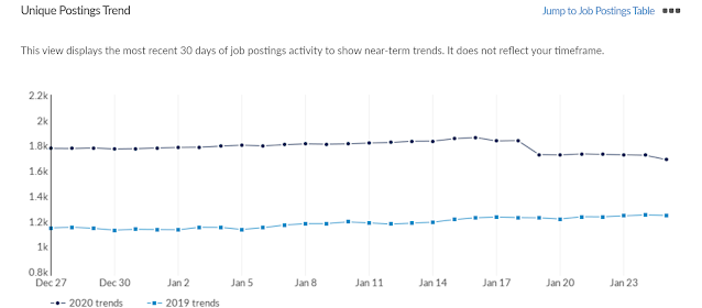 job trends data creative arts
