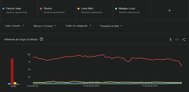 distro-distribuição-sistema-linux-mais-procurado-pesquisado-google-ubuntu-fedora-mint-manjaro