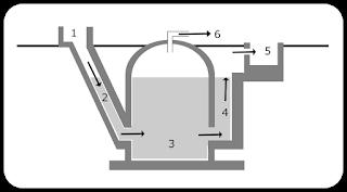 skema pembangkit listrik biogas