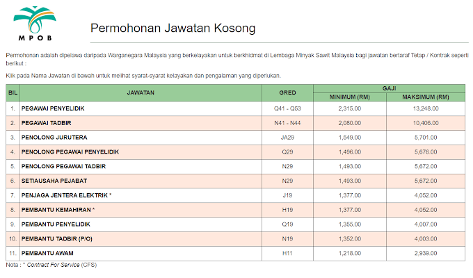 Jawatan Kosong Terkini di Lembaga Minyak sawit Malaysia (MPOB).
