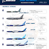 INFOGRÁFICO • Encomendas e Entregas Aeronaves Comerciais da Boeing Airplanes – Abril 2021