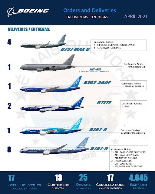 INFOGRÁFICO • Encomendas e Entregas Aeronaves Comerciais da Boeing Airplanes – Abril 2021 | É MAIS QUE VOAR