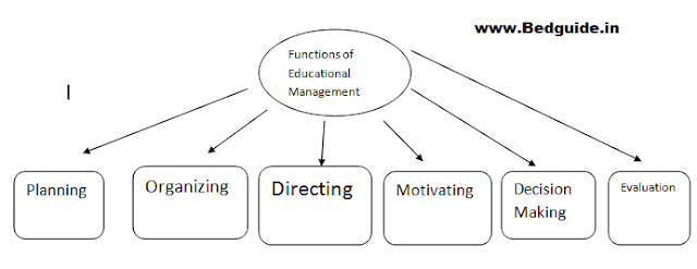 The function of Educational Management