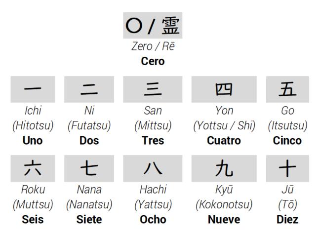 Los números cardinales y ordinales.