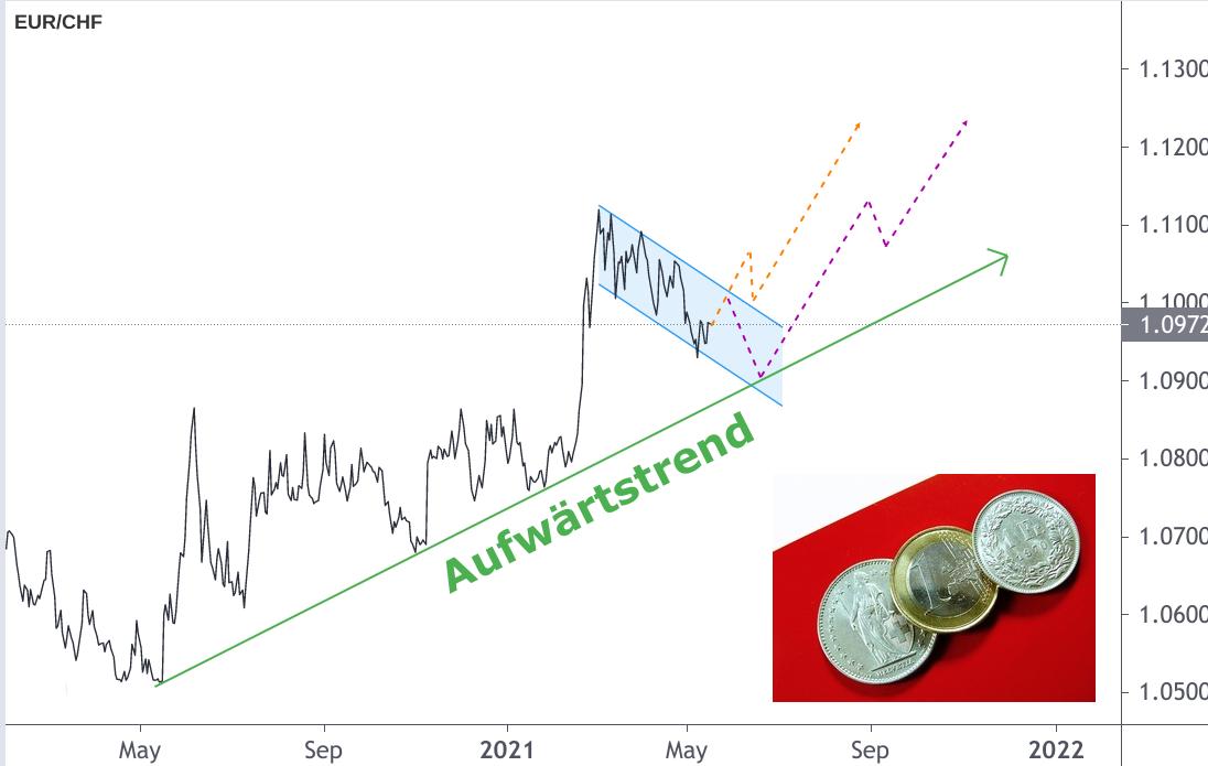 Euro Franken Kurs Aufwärtstrend 2021 mit Projektionsziel EUR/CHF 1,13