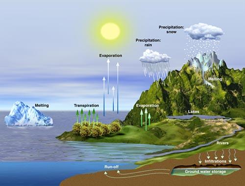 Resultado de imagen para relieve terrestre y el clima