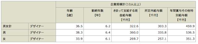 厚生労働省|デザイナーの収入