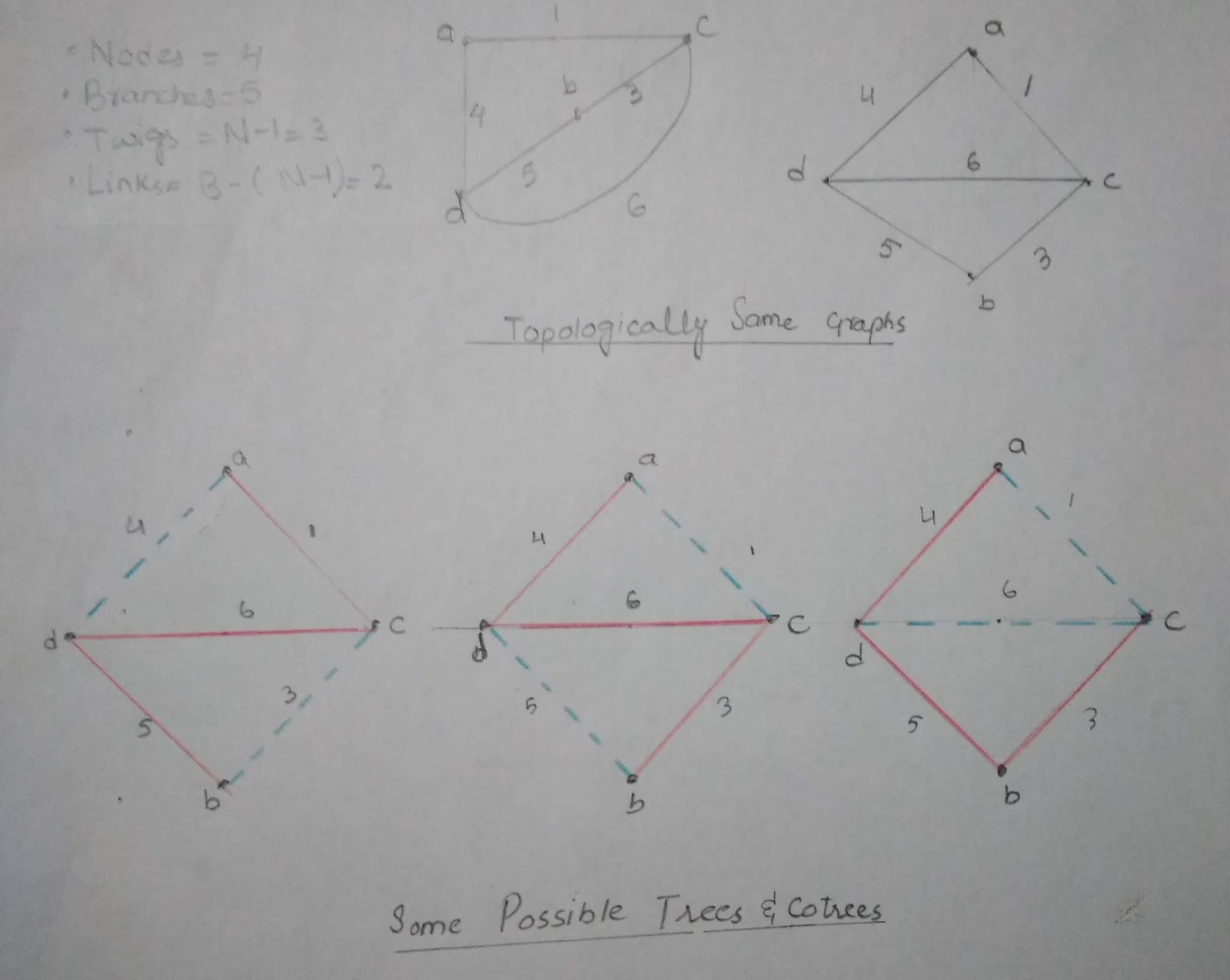 hight resolution of fig 4 graph trees and cotrees of example circuit