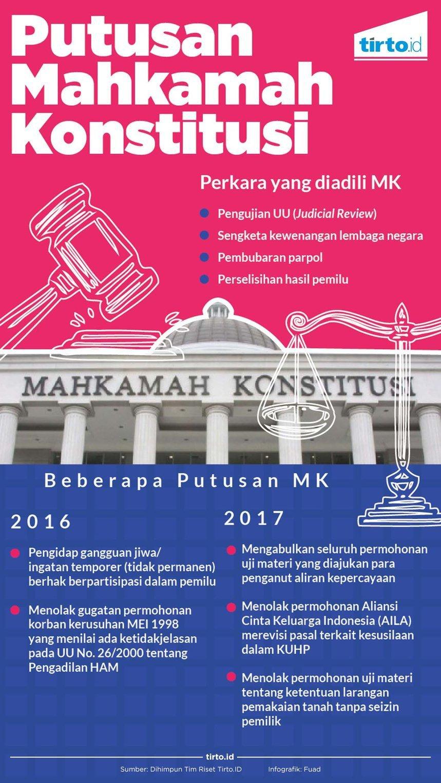 Tak Ada Jaminan Keadilan Bagi Korban Pelanggaran HAM di Putusan MK