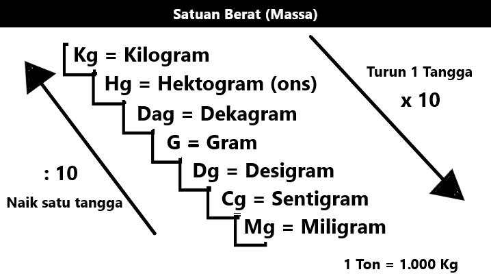Tangga Satuan Berat (Massa) kg, G, Mg, dll.