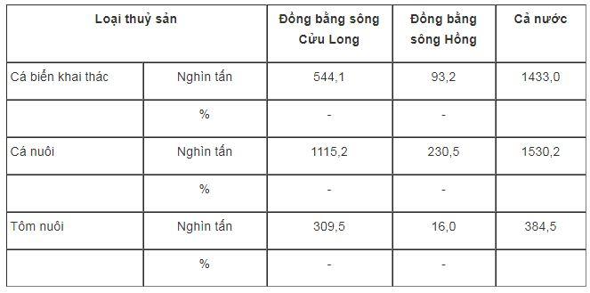Tại sao Đồng Bằng Sông Cửu Long có sản lượng nuôi trồng thuỷ sản lớn nhất nước ?