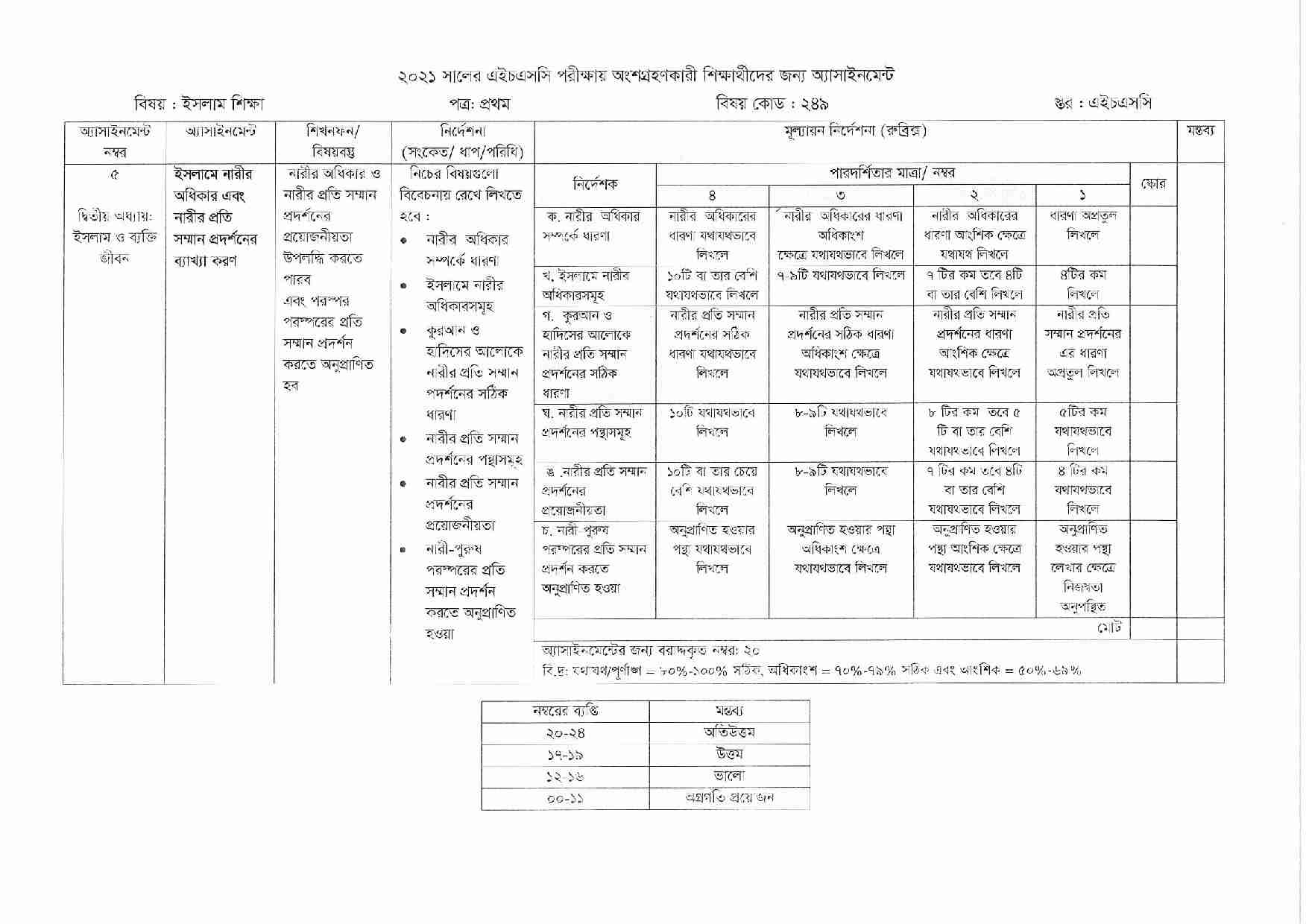 HSC 2021 Islamic Studies Assignment Answer 7th Week