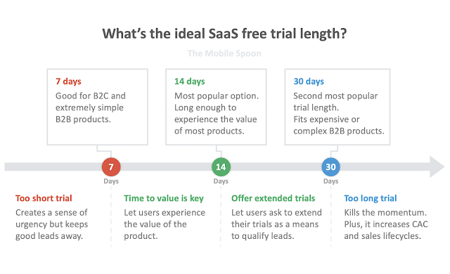What's the ideal SaaS free trial length? The mobile spoon