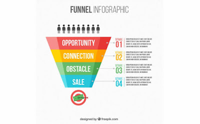 Cara Sederhana Membuat Sales Funnel untuk Meningkatkan Penjualan Anda