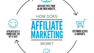 Best Affiliate Marketing Programs: Make Money Online
