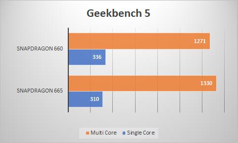 Geekbench Snapdragon 665 vs Snapdragon 660