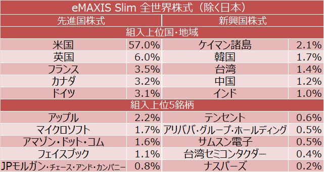 eMAXIS Slim 全世界株式(除く日本) 組入上位国・地域と組入上位5銘柄