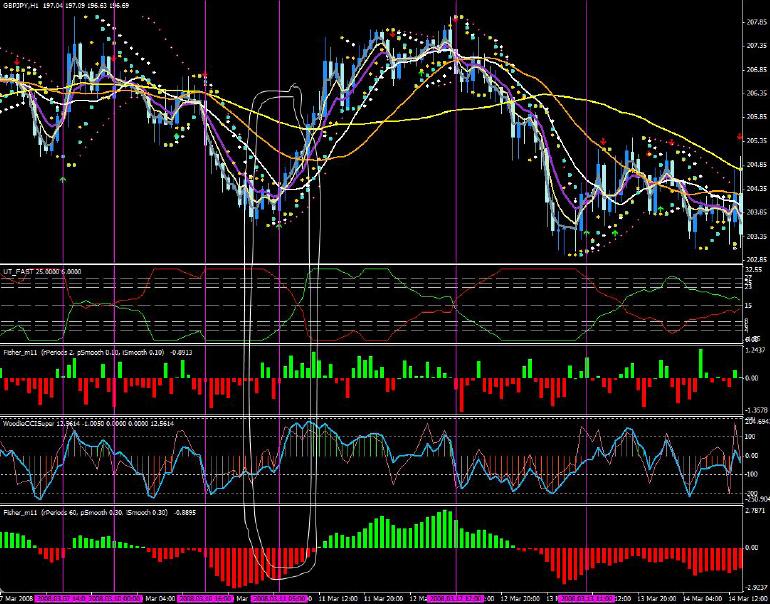 Ultra trend forex indicator