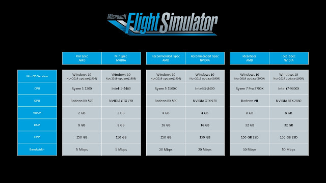 Microsoft Flight Simulator 2020 : Requisitos recomendados