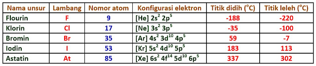 unsur golongan halogen - golongan VIIA