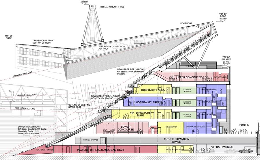 sezione progetto main stand anfield architettura