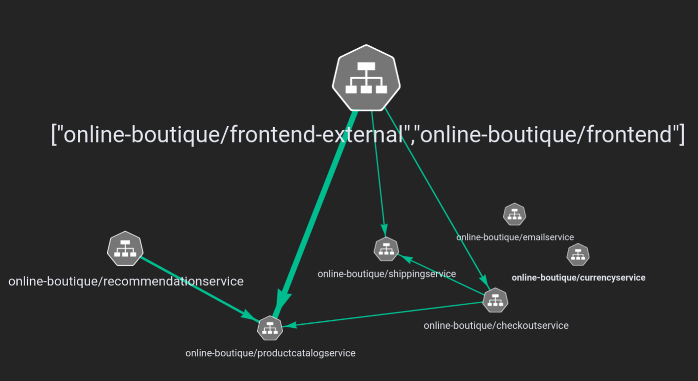 graph of the network connections within the Online Boutique application