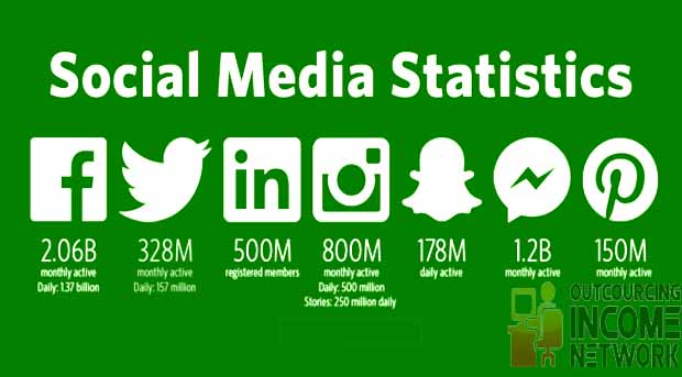 Social Media Statistics 2018 Review – SMM Statistics Report 2018