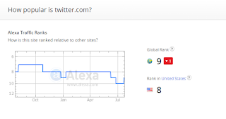 Alexa rank of Twitter