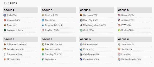Liga šampiona grupe 2016/2017