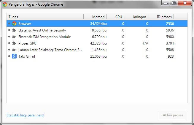 Task Manager Google Chrome