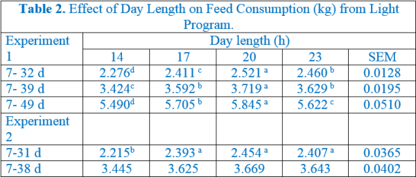 Effect of day length on feed consumption