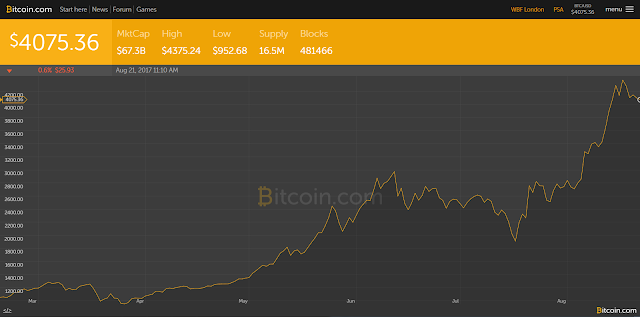 Bitcoin Chart Update: Now Started To Drop