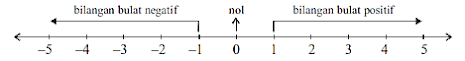 letak garis bilangan bilangan bulat