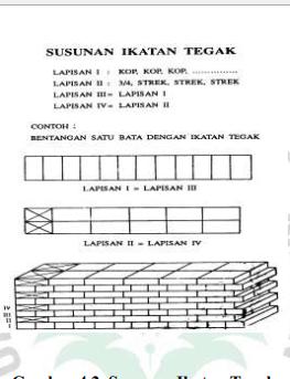 Gambar 4.2. Susunan Ikatan Tegak