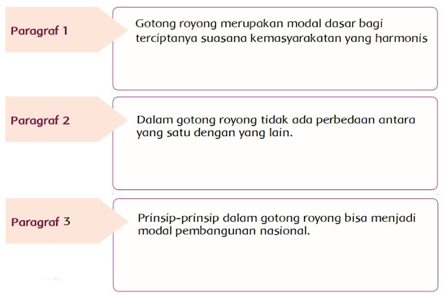 kunci jawaban tematik kelas 5 tema 1