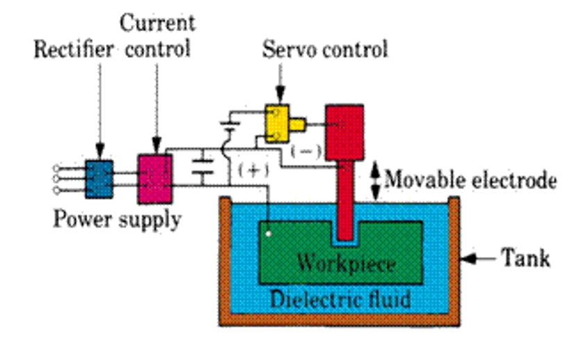 Electrical Discharge Machine: Principle,Component - Mechanical