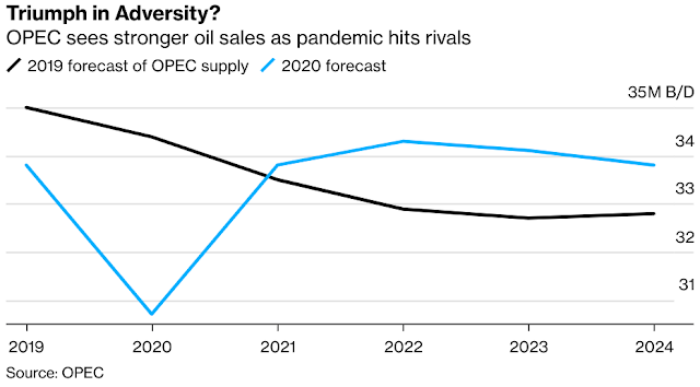 OPEC Expects to Gain Oil-Market Share After Virus Wounds Rivals - Bloomberg