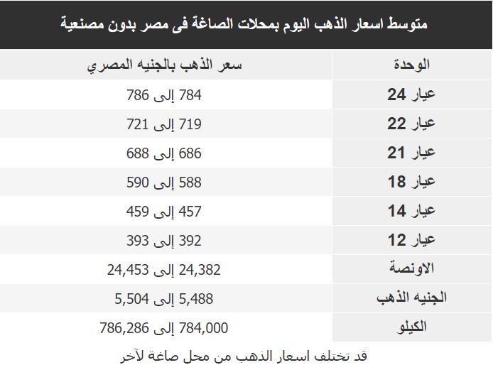 اسعار الذهب اليوم فى مصر Gold الجمعة 10 يناير 2020