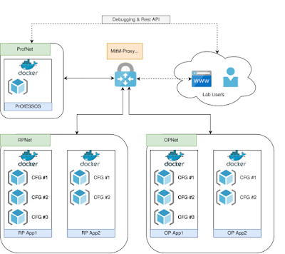 Security Analysis in an OpenID Connect Lab Environment