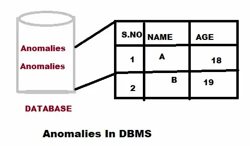 What is Anomaly in DBMS in hindi