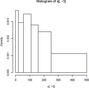 Gambar 7.1. Histogram menggunakan R
