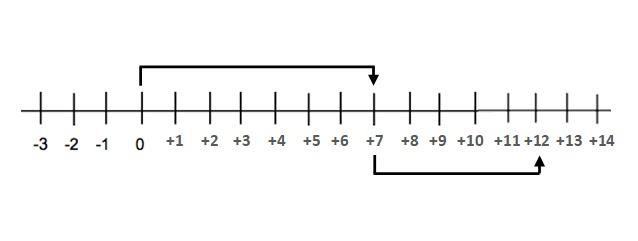 সংখ্যারেখার সাহায্যে বিয়োগফল নির্ণয় কর। (+7) – ( -5)